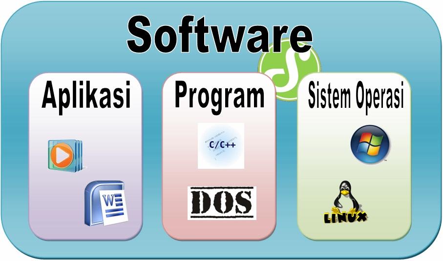 Perbedaan Software Aplikasi Program Dan Sistem Operasi Smarthur